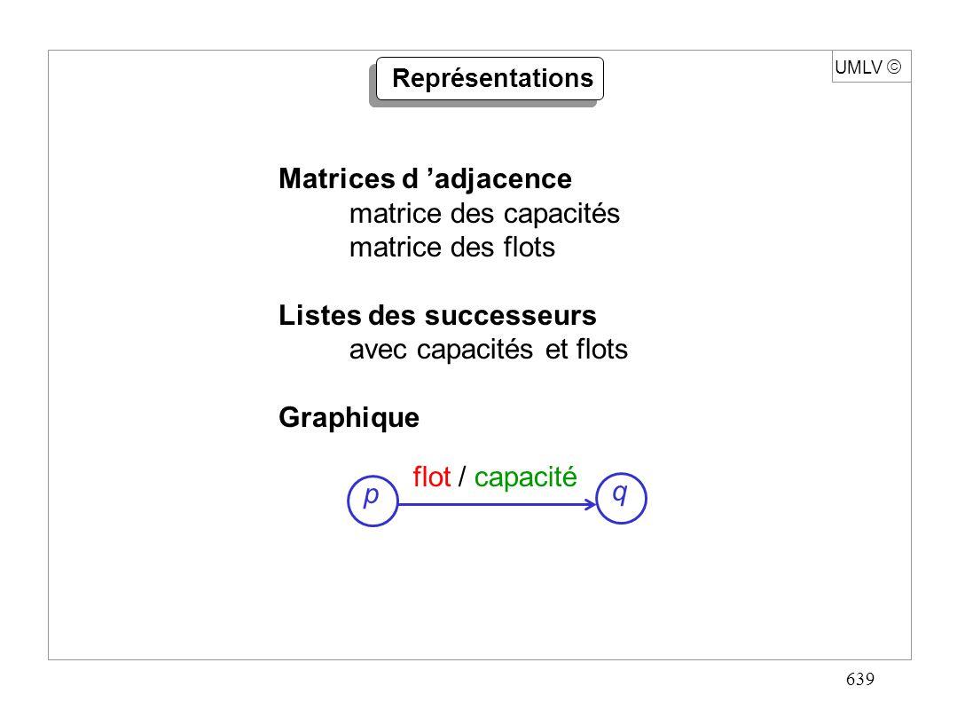 639 UMLV Représentations Matrices d adjacence matrice des capacités matrice des flots Listes des successeurs avec capacités et flots Graphique p q flo