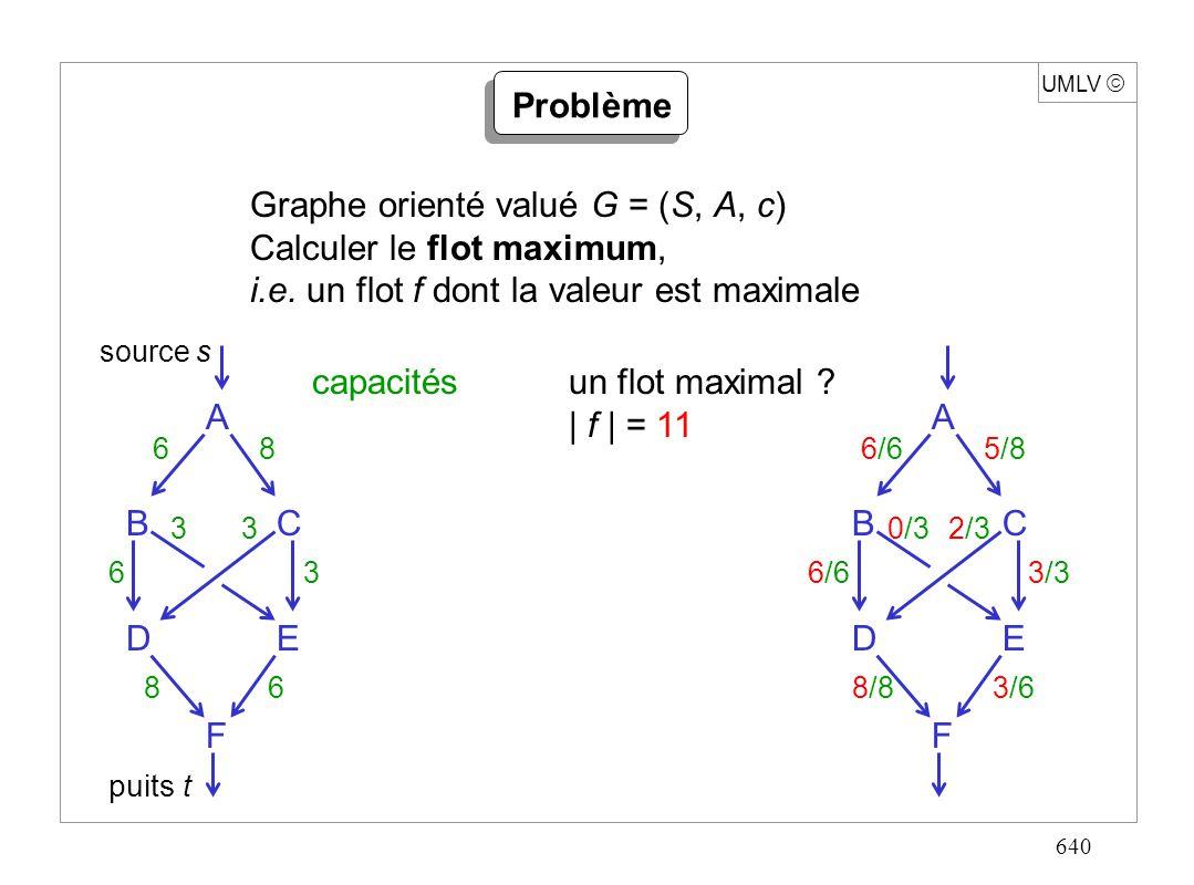 640 UMLV Problème source s puits t Graphe orienté valué G = (S, A, c) Calculer le flot maximum, i.e. un flot f dont la valeur est maximale capacités A