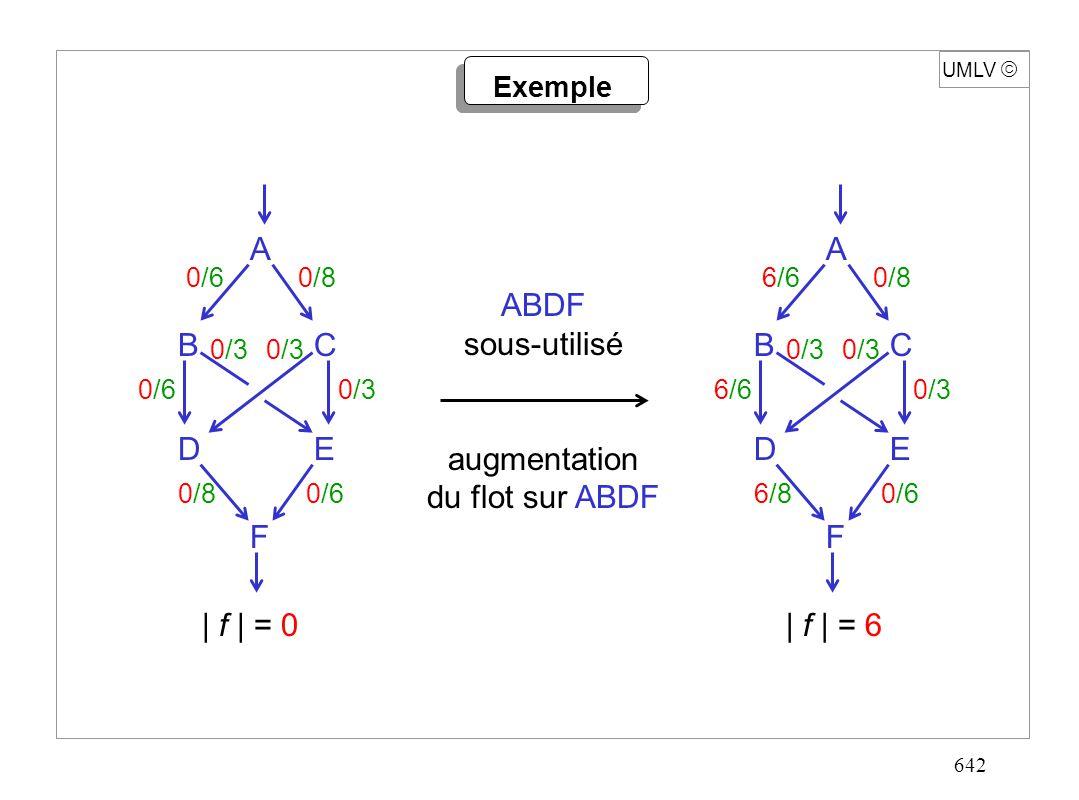 642 A F ED CB 0/60/8 0/3 0/60/3 0/80/6 UMLV Exemple ABDF sous-utilisé augmentation du flot sur ABDF A F ED CB 6/60/8 0/3 6/60/3 6/80/6 | f | = 0| f |
