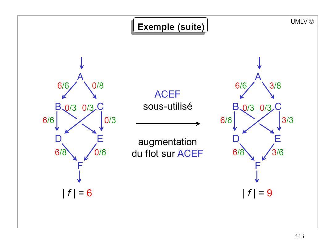 643 A F ED CB 6/60/8 0/3 6/60/3 6/80/6 UMLV Exemple (suite) ACEF sous-utilisé augmentation du flot sur ACEF A F ED CB 6/63/8 0/3 6/63/3 6/83/6 | f | =