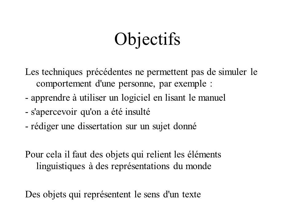 Rôles thématiques parier(Luc, Marie, LucArrivePremier, 15) argument1parieur 1agent 2parieur 2agent 3pari du parieur 1contenu 4enjeu?