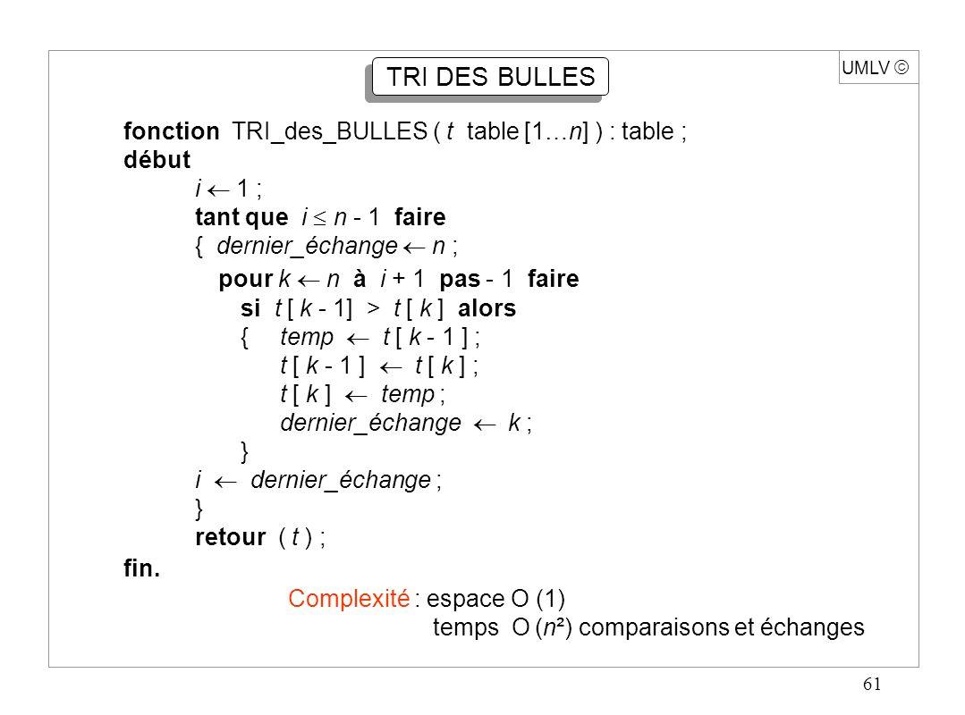 61 UMLV TRI DES BULLES fonction TRI_des_BULLES ( t table [1…n] ) : table ; début i 1 ; tant que i n - 1 faire { dernier_échange n ; pour k n à i + 1 p