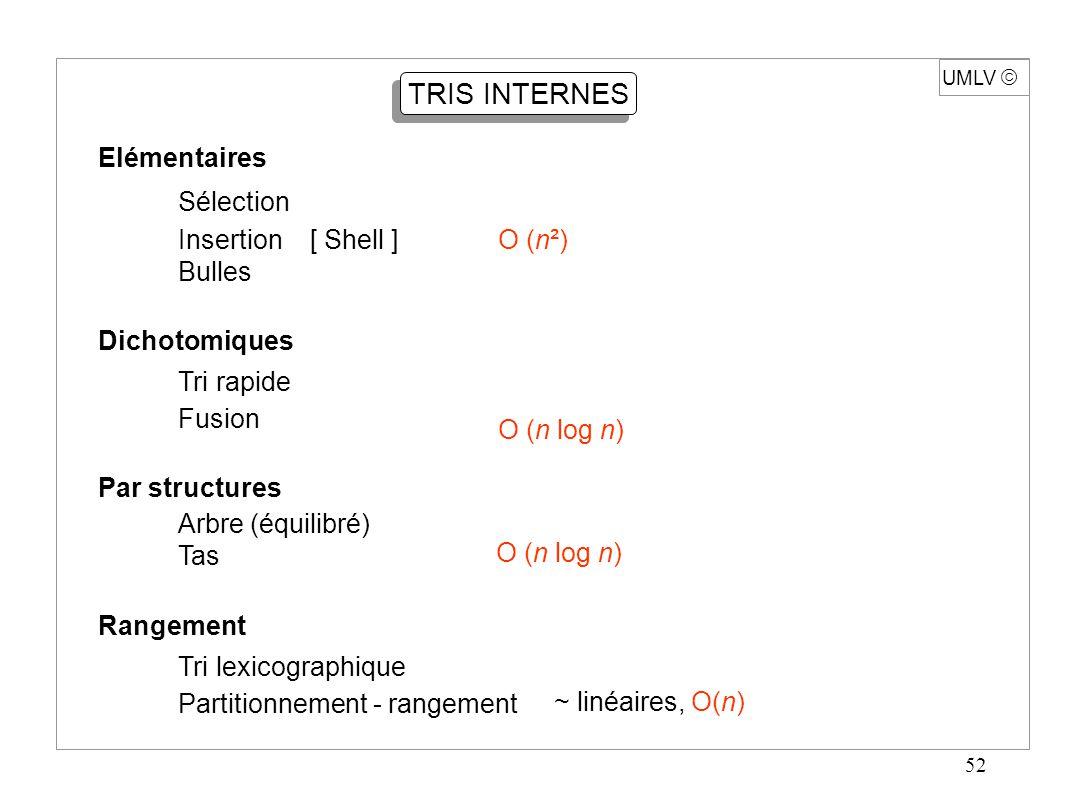 52 UMLV TRIS INTERNES Elémentaires Sélection Insertion [ Shell ]O (n²) Bulles Dichotomiques Tri rapide Fusion Par structures Arbre (équilibré) Tas Ran