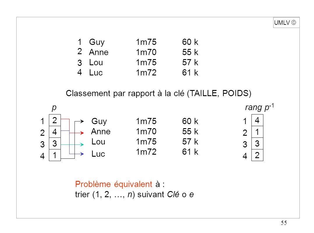 55 UMLV Guy1m7560 k Anne1m7055 k Lou1m7557 k Luc1m7261 k Classement par rapport à la clé (TAILLE, POIDS) 2 4 3 1 Guy1m7560 k Anne1m7055 k Lou1m7557 k
