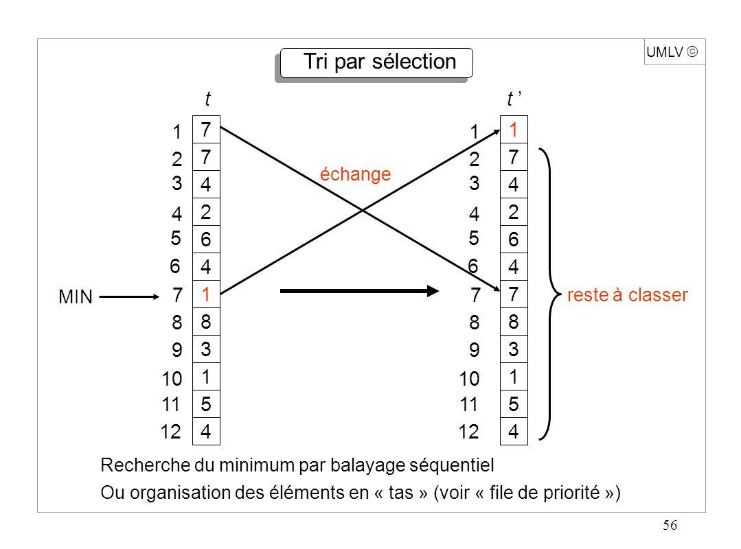 57 UMLV Tri par sélection fonction TRI_PAR_SELECTION (t table [1…n]) : table ; début pour i 1 à n-1 faire { min i ; pour j i + 1 à n faire si t [ j ] < t [ min ] alors min j ; temp t [ i ] ; t [ i ] t [ min ] ; t [ min ] temp ; } retour ( t ) ; fin.