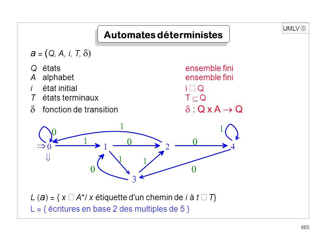 UMLV 686 Algorithme procédure Equiv( q 1, q 2 ) ; début siun seul de q 1 et q 2 terminal alors « a 1 et a 2 non équivalents » sinon { C 1 classe(q 1 ) ; C 2 classe(q 2 ) ; si C 1 C 2 alors { remplacer C 1 et C 2 par C 1 C 2 ; /* union disjointe */ pour chaque a A faire Equiv ( 1 ( q 1, a), 2 ( q 2, a) ) ; } Fin Temps O ( card A.