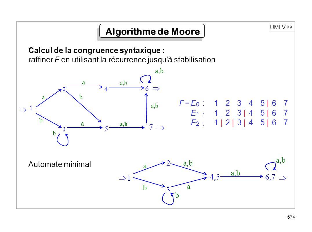 UMLV 674 Calcul de la congruence syntaxique : raffiner F en utilisant la récurrence jusqu'à stabilisation F=E 0 :12345 |67 E 1: 123 |45 |67 E 2: 1 |2
