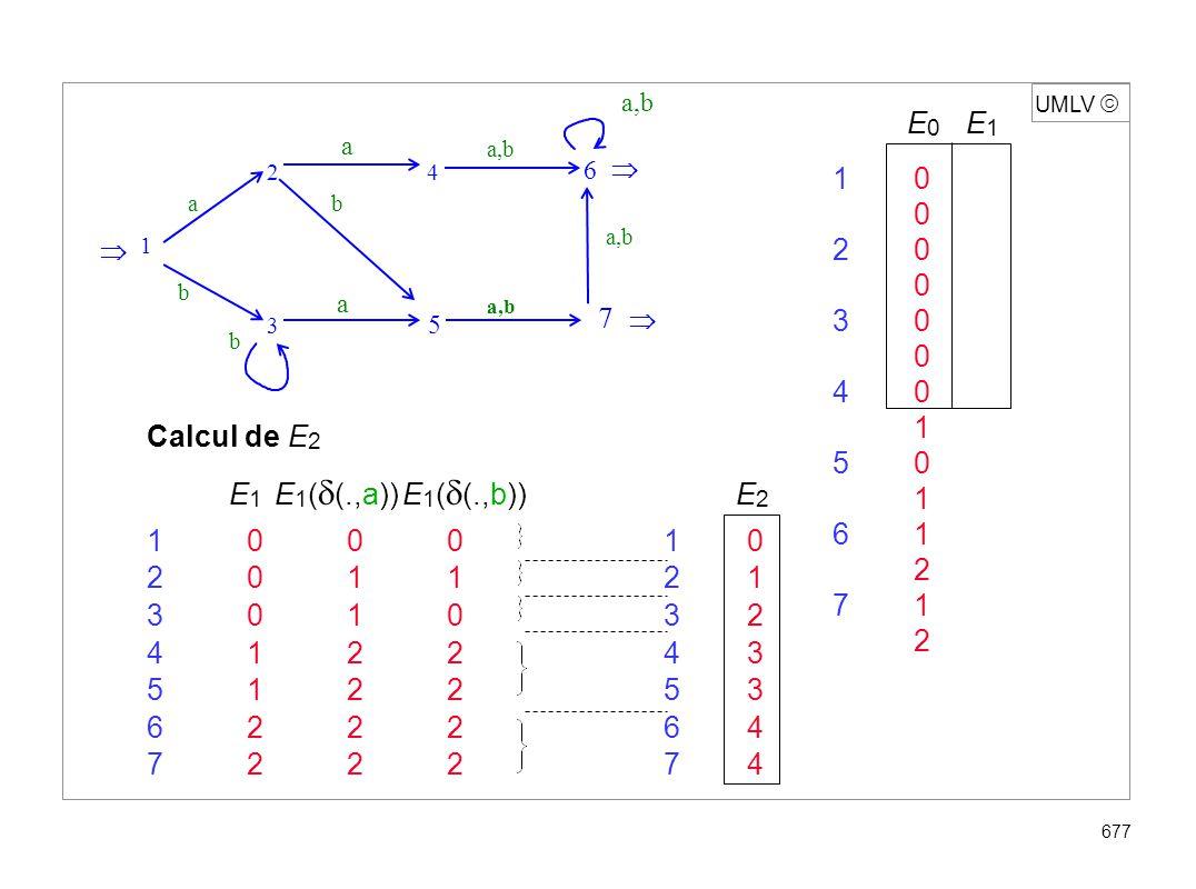 UMLV 677 Calcul de E 2 E 1 E 1 ( (.,a)) E 1 ( (.,b)) E 2 1000 10 2011 21 3010 32 4122 43 5122 53 6222 64 7222 74 E 0 E 1 10 0 20 0 30 0 40 1 50 1 61 2