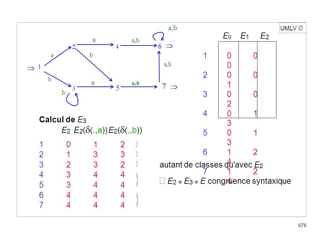 UMLV 678 E E 1 E 2 10 0 0 20 0 1 30 0 2 40 1 3 50 1 3 61 2 4 71 2 4 Calcul de E 3 E 2 E 2 ( (.,a)) E 2 ( (.,b)) 1012 2133 3232 4344 5344 6444 7444 aut