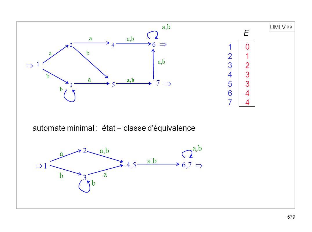 UMLV 679 automate minimal : état = classe d'équivalence E 10 21 32 43 53 64 74 1 a b b a,b 2 3 4,56,7 a a,b 2 4 3 5 1 a b a a b 6 7 a,b b