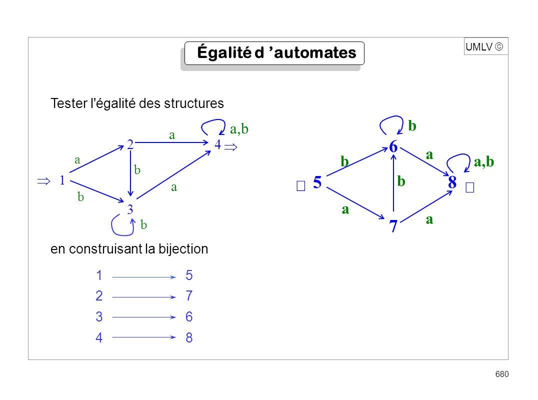 UMLV 680 Égalité d automates Tester l'égalité des structures en construisant la bijection 15 27 36 48 6 7 a b a a,b 5 8 b b a 2 4 3 1 a b a a b a,b b