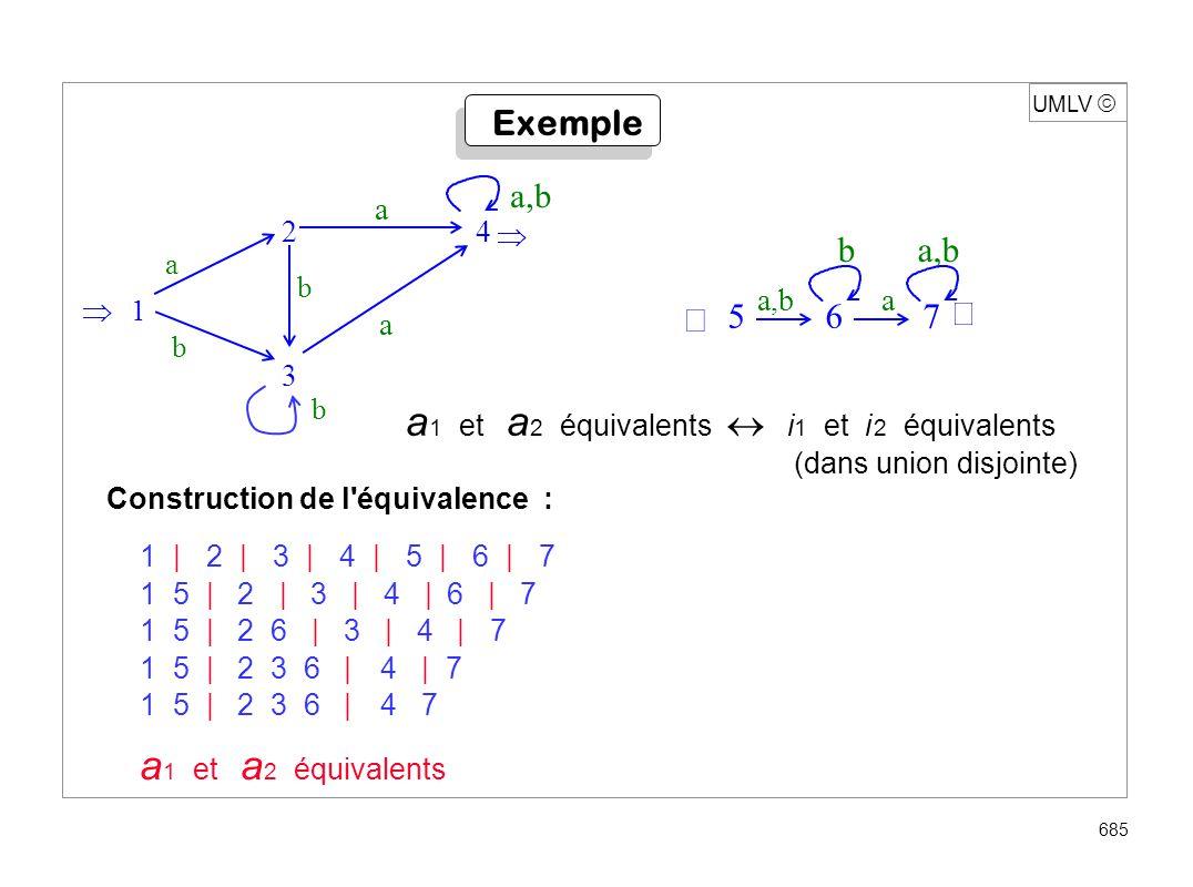 UMLV 685 Exemple a 1 et a 2 équivalents i 1 et i 2 équivalents (dans union disjointe) Construction de l'équivalence : 1|2|3|4|5|6|7 15 | 2 | 3 | 4 | 6
