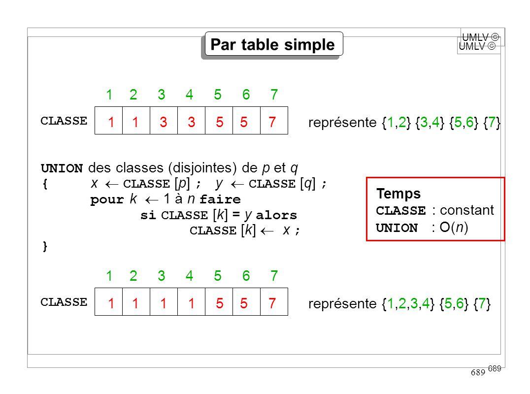 UMLV 689 UMLV Par table simple UNION des classes (disjointes) de p et q { x CLASSE [p] ; y CLASSE [q] ; pour k 1 à n faire si CLASSE [k] = y alors CLA