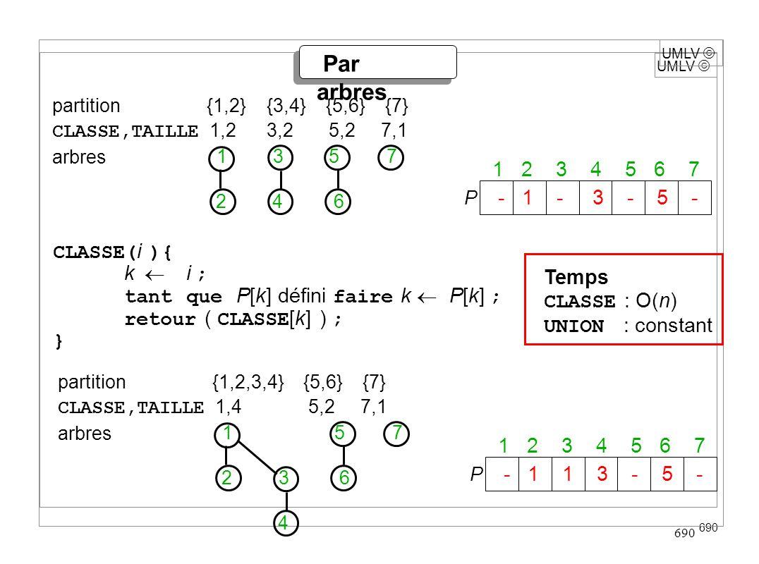 UMLV 690 UMLV Par arbres partition {1,2,3,4} {5,6} {7} CLASSE,TAILLE 1,4 5,2 7,1 arbres CLASSE( i ){ k i ; tant que P[k] défini faire k P[k] ; retour