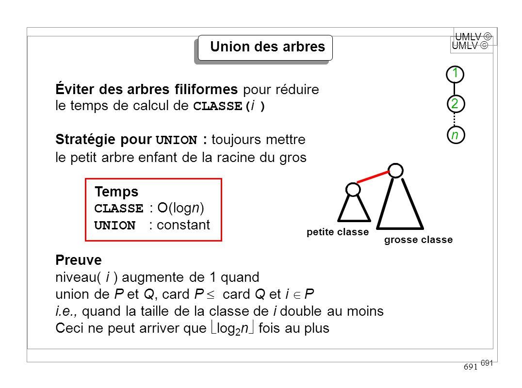 UMLV 691 UMLV Union des arbres Éviter des arbres filiformes pour réduire le temps de calcul de CLASSE( i ) Stratégie pour UNION : toujours mettre le p