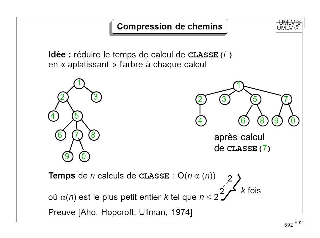 UMLV 692 UMLV Compression de chemins Idée : réduire le temps de calcul de CLASSE( i ) en « aplatissant » l'arbre à chaque calcul après calcul de CLASS