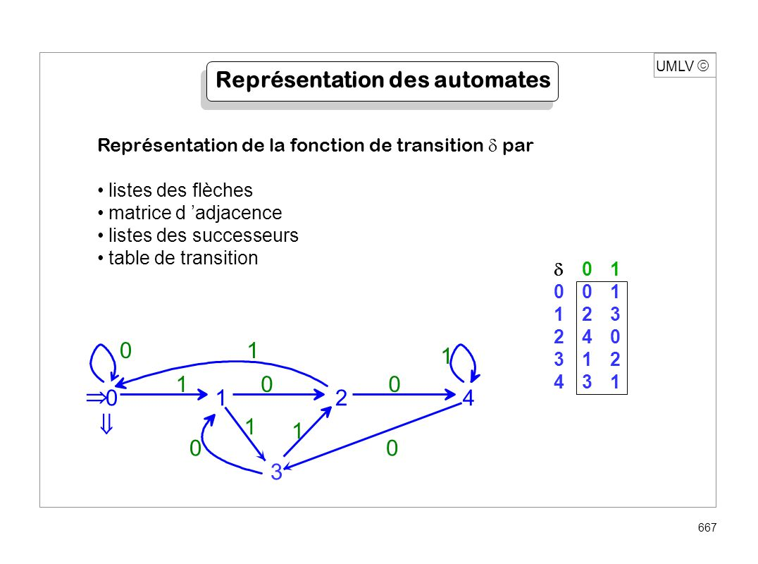 UMLV 668 Utilisation d un automate Test d appartenance de x à L ( a ), a = (Q, A, i, T, ) fonction reconnaît (mot x, automate (Q, A, i, T, ) ) : booléen; début p i ; tant que non fin de x faire { a lettre suivant de x ; p ( p, a ) ; } si p T retour vrai sinon faux ; fin reconnaissance de 0 0 0 1 0 1 0 0 (10100 2 = 20 10 ) a00010100 p 0 0 0 0 1 2 0 0 0 01 001 123 240 312 431