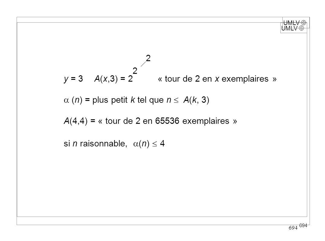 UMLV 694 UMLV y = 3A(x,3) = 2 « tour de 2 en x exemplaires » (n) = plus petit k tel que n A(k, 3) A(4,4) = « tour de 2 en 65536 exemplaires » si n rai