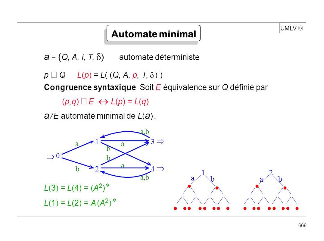 UMLV 669 a = ( Q, A, i, T, automate déterministe p QL(p) = L( (Q, A, p, T, ) ) Congruence syntaxique Soit E équivalence sur Q définie par (p,q) E L(p)