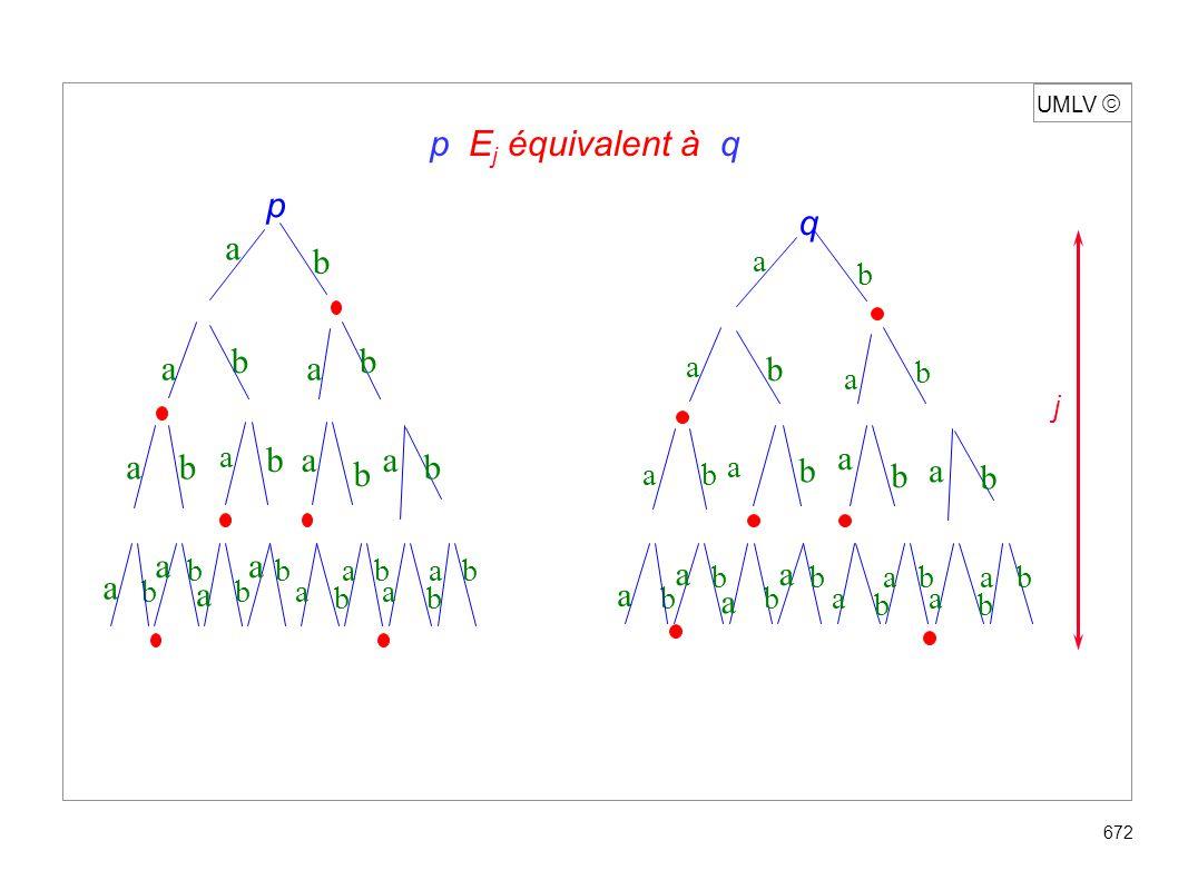 UMLV 673 Lemme de récurrence (p,q) E j+1 ssi a A ( (p,a), (q,a)) E j et (p,q) E j p E j -équiv.