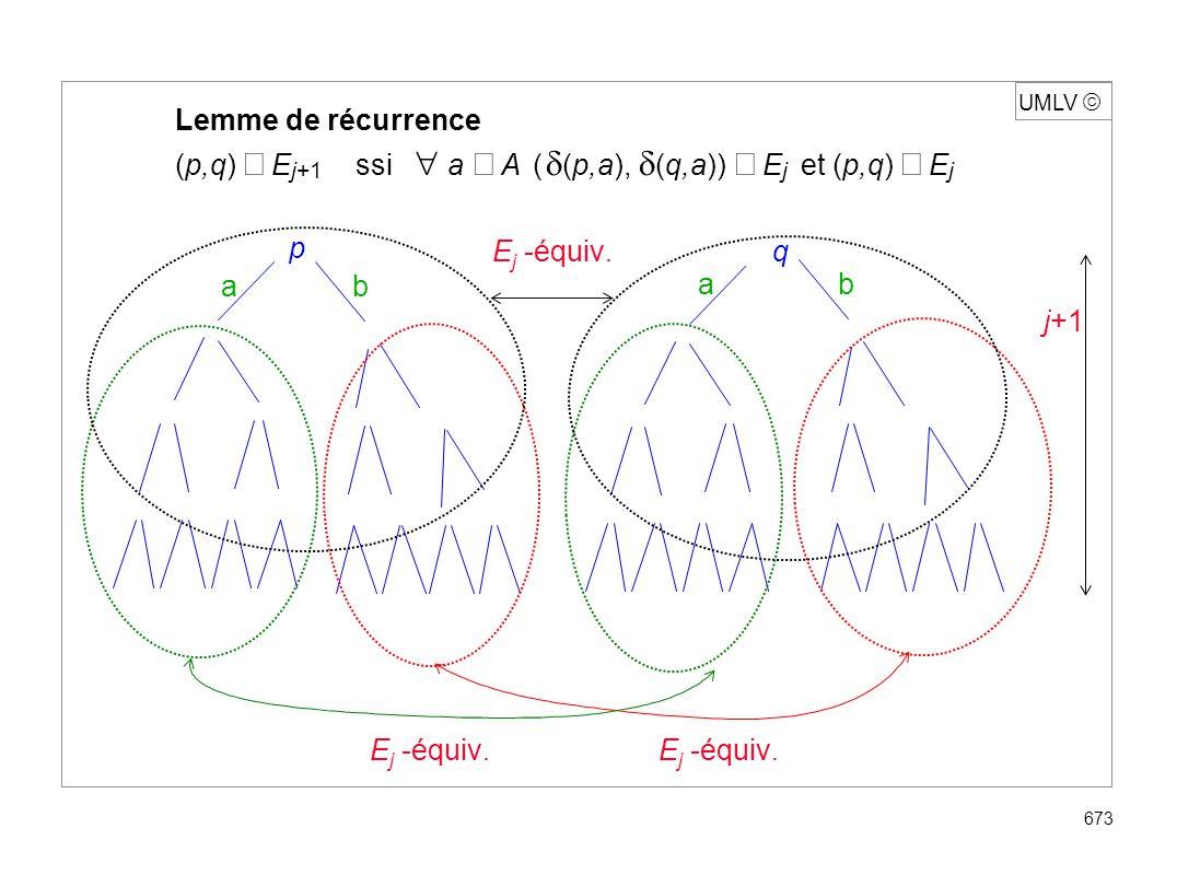 UMLV 674 Calcul de la congruence syntaxique : raffiner F en utilisant la récurrence jusqu à stabilisation F=E 0 :12345 |67 E 1: 123 |45 |67 E 2: 1 |2 |3 |45 |67 Automate minimal Algorithme de Moore 2 4 3 5 1 a b a a b 6 7 a,b b 1 a b b a,b 2 3 4,56,7 a a,b