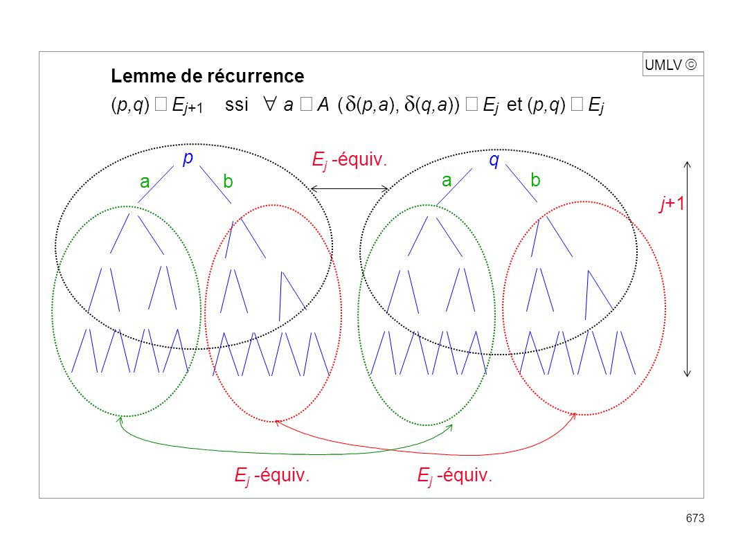 UMLV 673 Lemme de récurrence (p,q) E j+1 ssi a A ( (p,a), (q,a)) E j et (p,q) E j p E j -équiv. ab q ba j+1 E j -équiv.