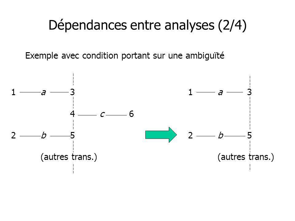 Dépendances entre analyses (2/4) Exemple avec condition portant sur une ambiguïté 1a31a3 4c6 2b52b5 (autres trans.)(autres trans.)