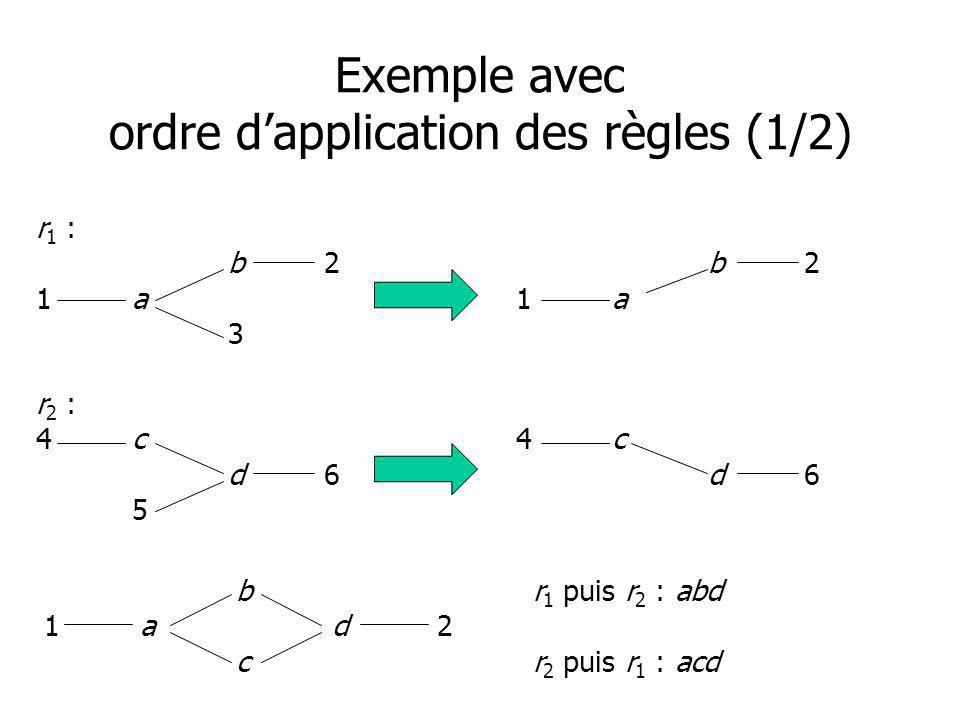 Exemple avec ordre dapplication des règles (1/2) r 1 : b2b2 1a1a 3 r 2 : 4c4c d6d6 5 b r 1 puis r 2 : abd 1ad 2 c r 2 puis r 1 : acd