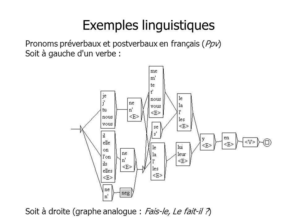 Exemples linguistiques Pronoms préverbaux et postverbaux en français (Ppv) Soit à gauche d'un verbe : Soit à droite (graphe analogue : Fais-le, Le fai