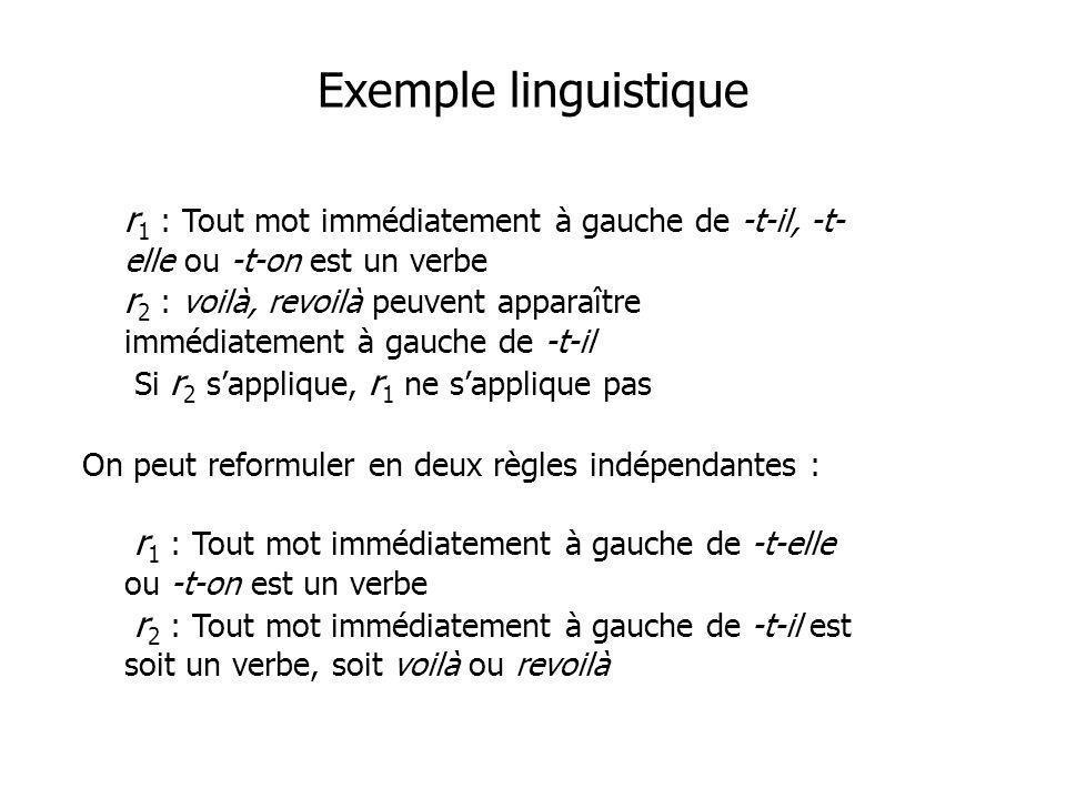 Exemple linguistique r 1 : Tout mot immédiatement à gauche de -t-il, -t- elle ou -t-on est un verbe r 2 : voilà, revoilà peuvent apparaître immédiatem