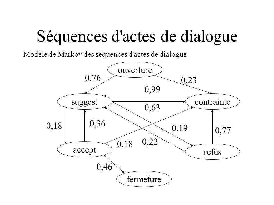 Séquences d'actes de dialogue Modèle de Markov des séquences d'actes de dialogue ouverture refus contraintesuggest accept fermeture 0,18 0,36 0,46 0,1