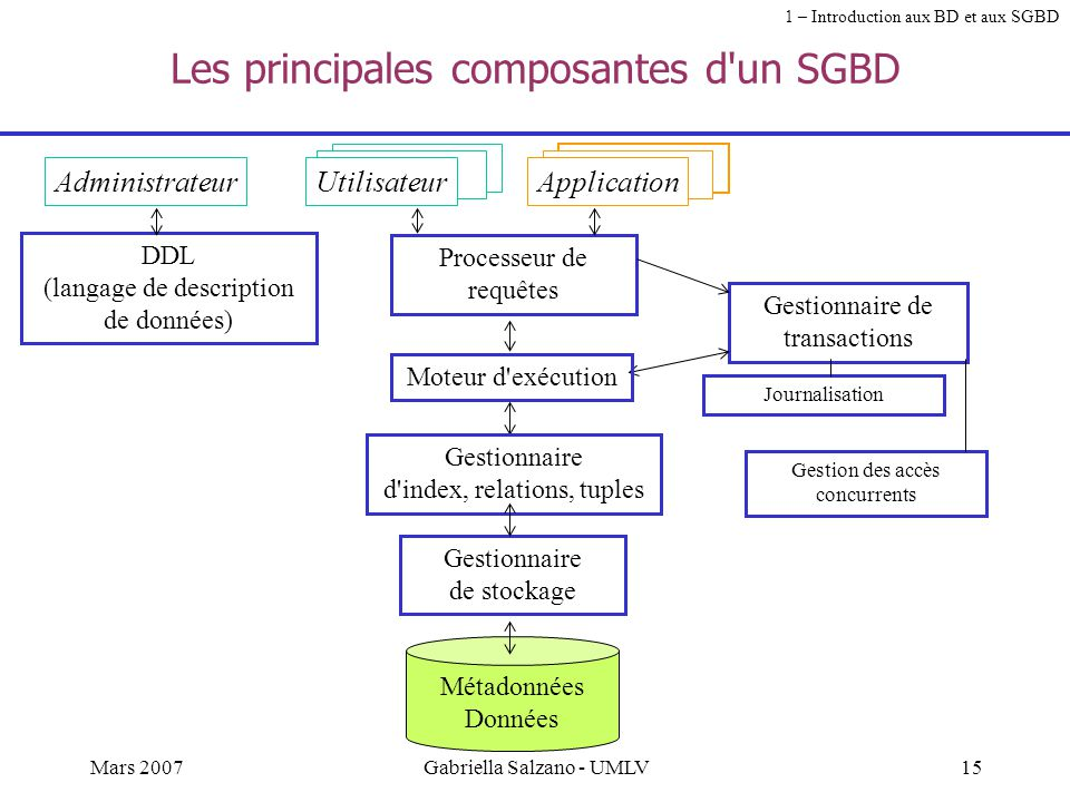 14Mars 2007Gabriella Salzano - UMLV Les principales fonctions dun SGBD Stockage de données persistantes, très grands volumes (plusieurs Go (10 9 ), Te