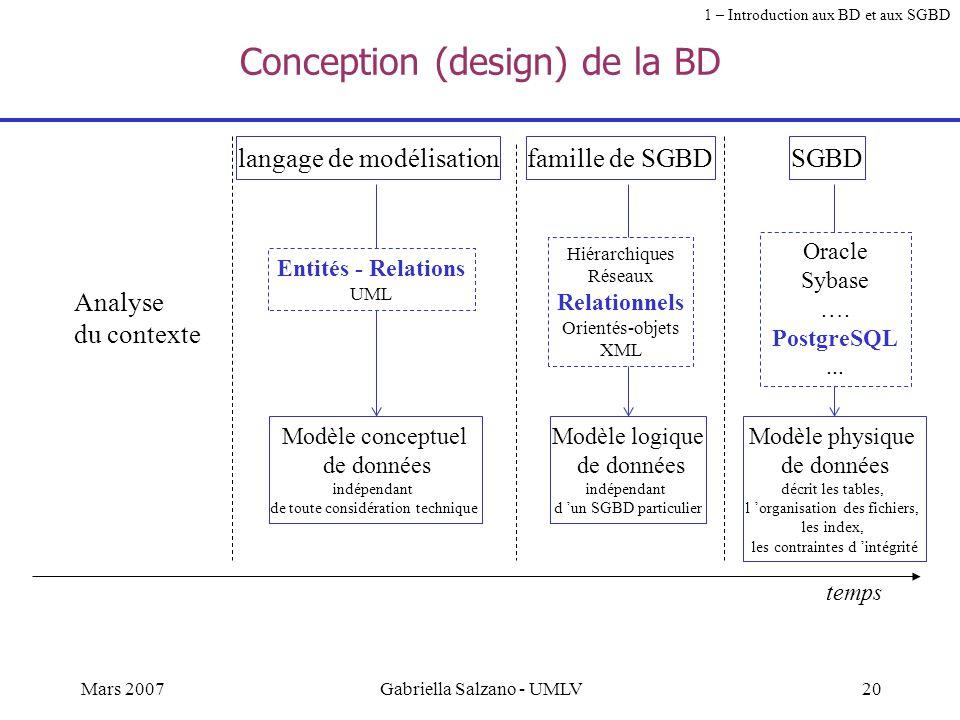 19Mars 2007Gabriella Salzano - UMLV Quels types d'études dans les BD et les SGBD ? Conception de BD À partir de l'analyse du contexte, recueillir les
