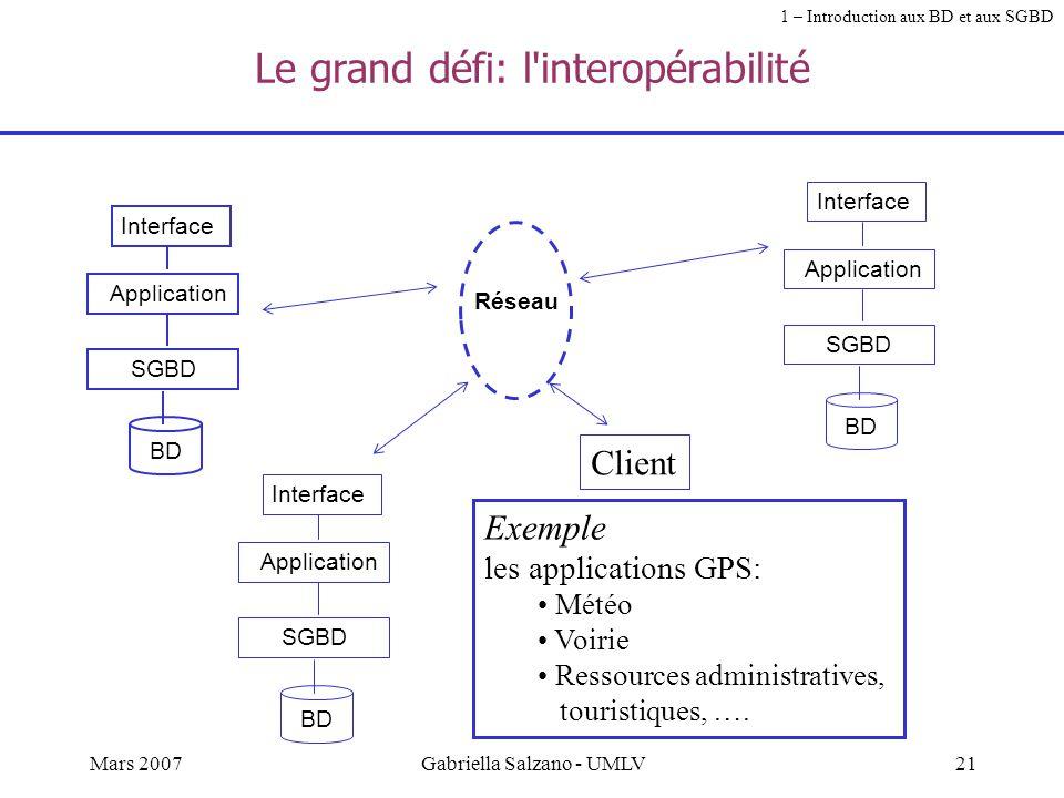 20Mars 2007Gabriella Salzano - UMLV Conception (design) de la BD Analyse du contexte langage de modélisationfamille de SGBDSGBD Modèle conceptuel de d