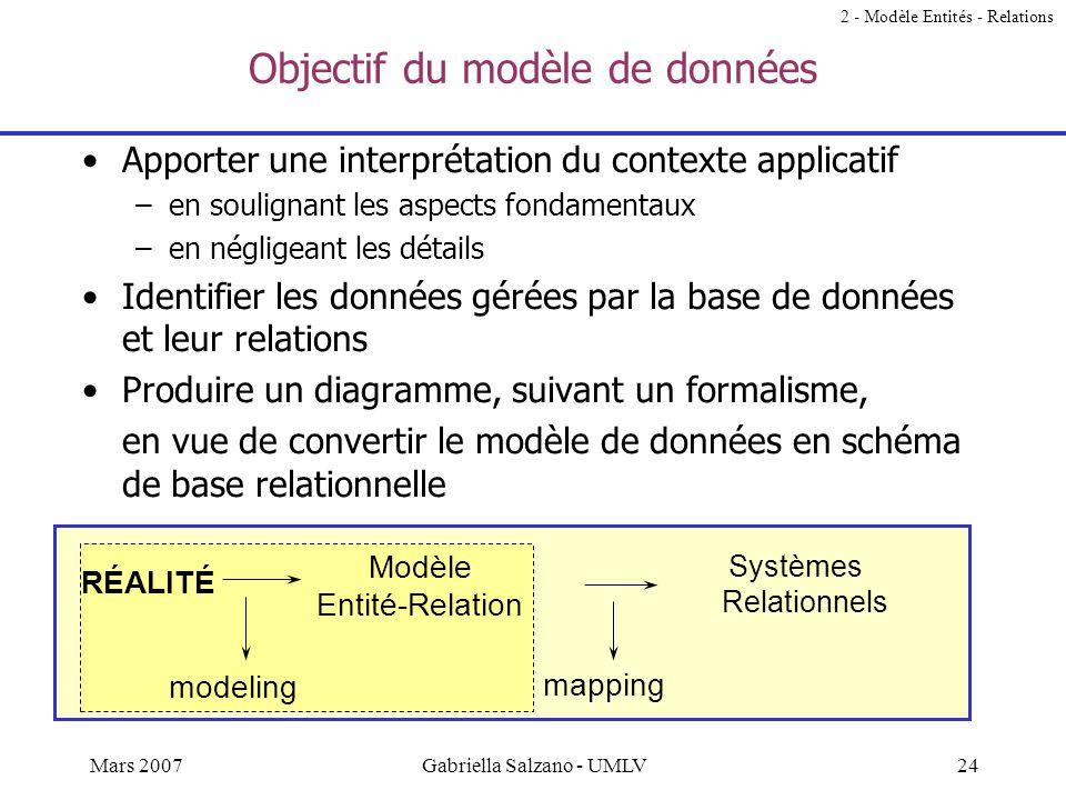 23Mars 2007Gabriella Salzano - UMLV Contenu –Concepts de base Entités, attributs Relations Clés Multiplicités, cardinalités –Concepts avancés Héritage