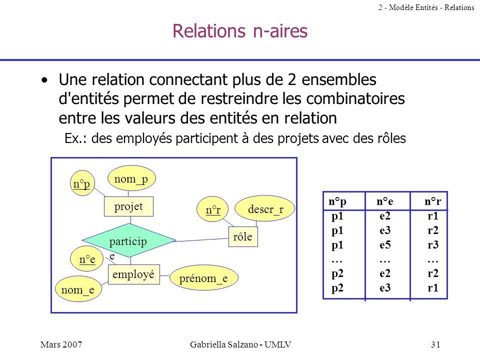 30Mars 2007Gabriella Salzano - UMLV Ensemble de relations (2) Soit r une relation entre k ensembles d'entités E 1, E 2, …, E k. Un ensemble d'entités