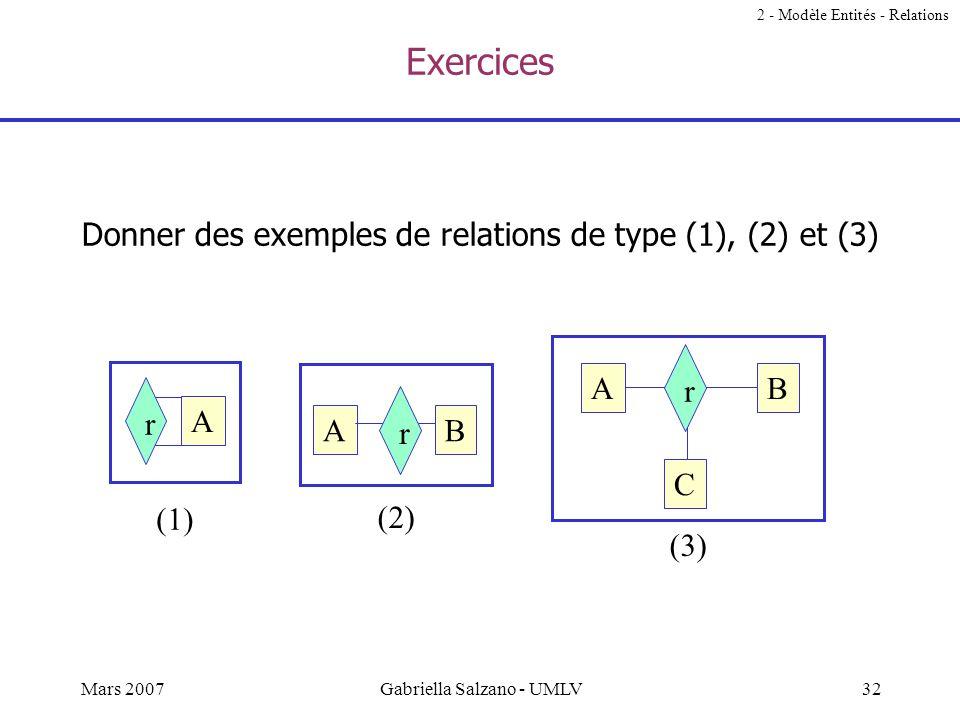 31Mars 2007Gabriella Salzano - UMLV Relations n-aires Une relation connectant plus de 2 ensembles d'entités permet de restreindre les combinatoires en