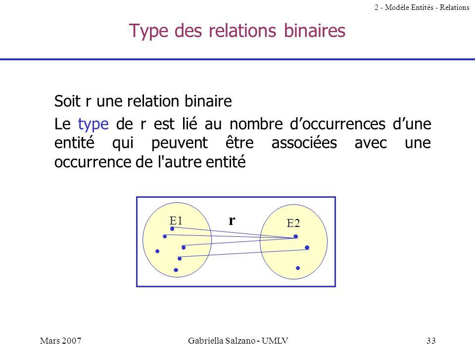 32Mars 2007Gabriella Salzano - UMLV Exercices Donner des exemples de relations de type (1), (2) et (3) 2 - Modèle Entités - Relations AB C r (3) (1) A