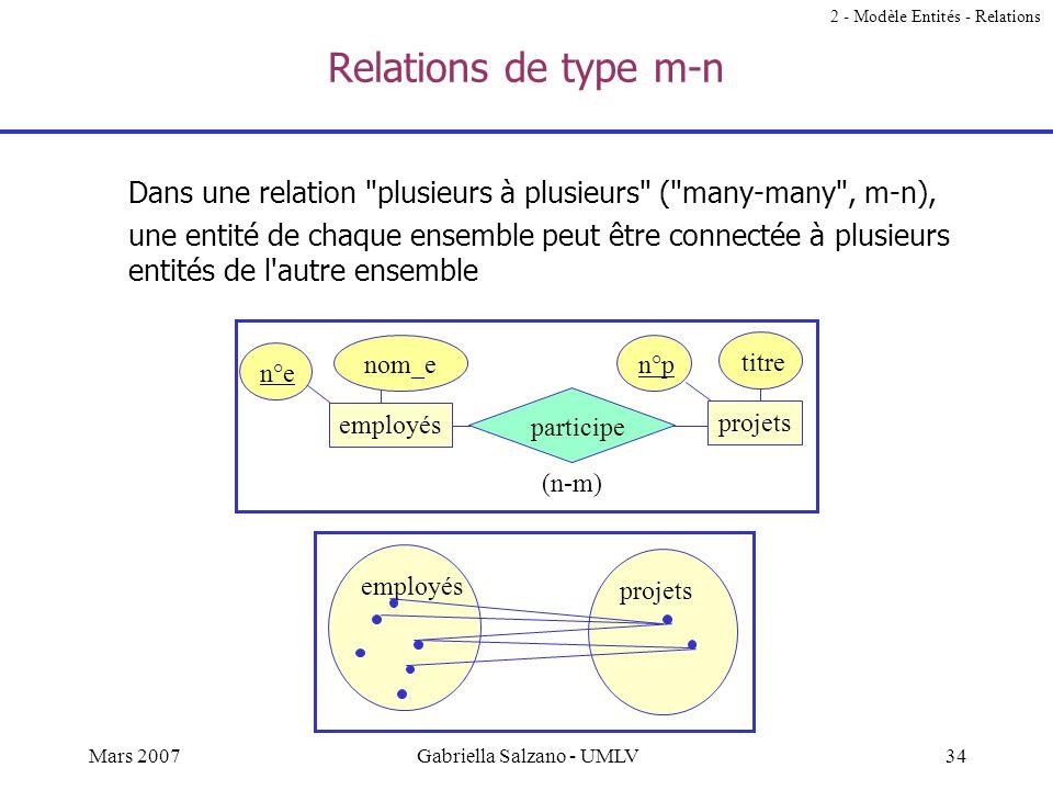 33Mars 2007Gabriella Salzano - UMLV Soit r une relation binaire Le type de r est lié au nombre doccurrences dune entité qui peuvent être associées ave