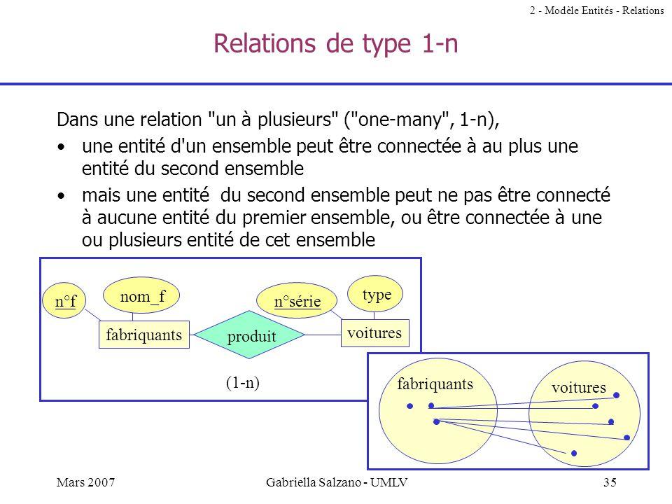 34Mars 2007Gabriella Salzano - UMLV Relations de type m-n Dans une relation