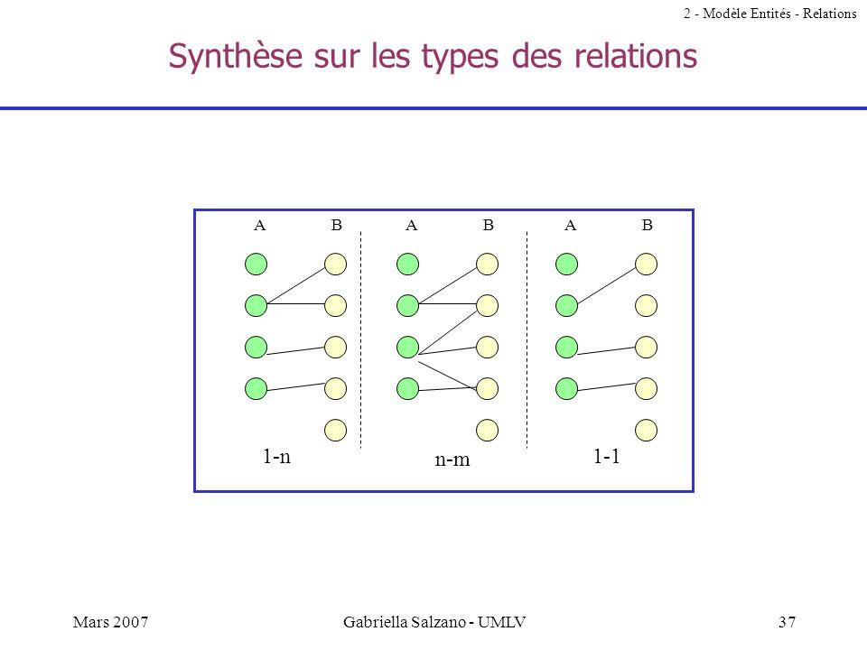 36Mars 2007Gabriella Salzano - UMLV Relations de type 1-1 Dans une relation