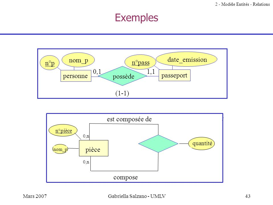 42Mars 2007Gabriella Salzano - UMLV Exemples n°série type n°f nom_f voitures fabriquant produit (1-n) 1,n1,1 n°p titre n°e nom_e projet employé partic
