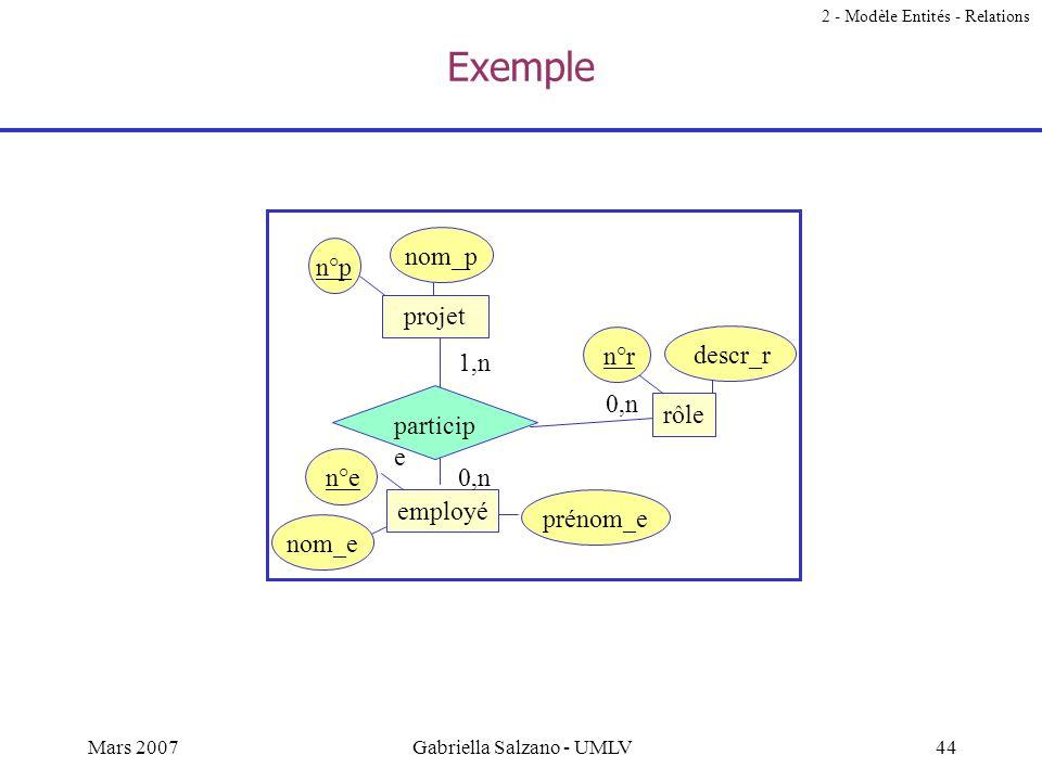 43Mars 2007Gabriella Salzano - UMLV Exemples nom_p pièce quantité 0,n n°pièce compose est composée de n°pass date_emission n°p nom_p passeport personn