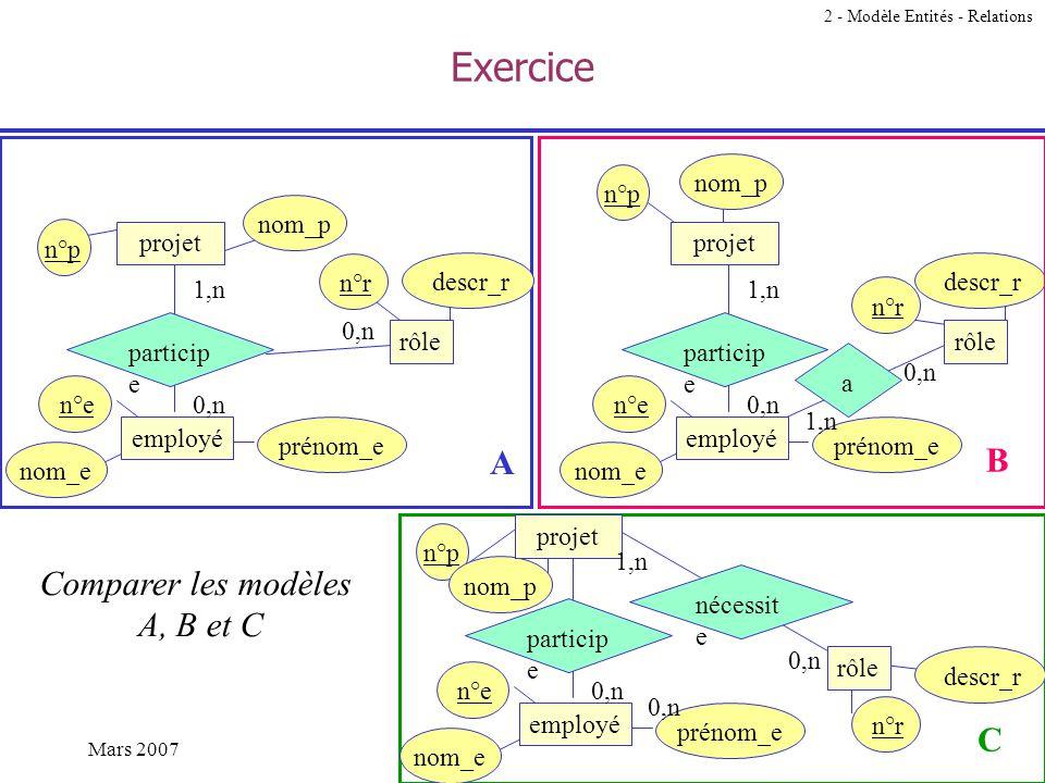 44Mars 2007Gabriella Salzano - UMLV Exemple n°r descr_r n°p nom_p rôle n°e nom_e prénom_e particip e projet employé 1,n 0,n 2 - Modèle Entités - Relat