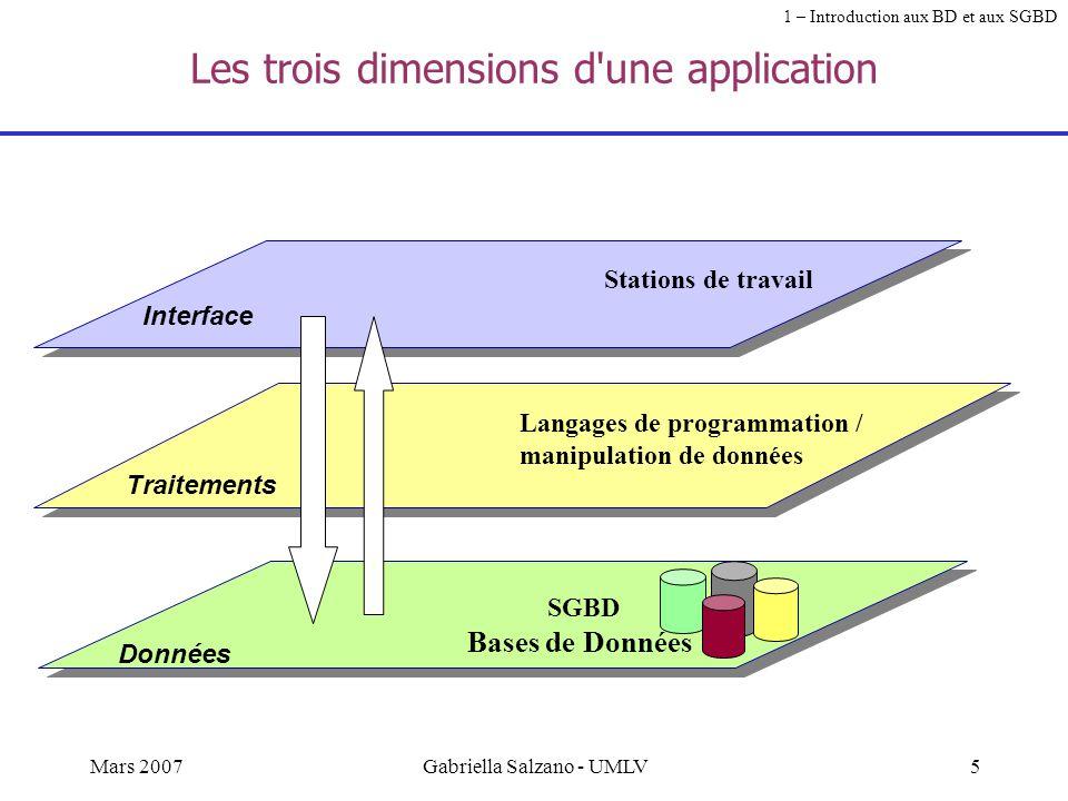 4Mars 2007Gabriella Salzano - UMLV Partons d'un exemple Le site de la SNCF http://www.sncf.fr/ 1 er site français d'e-commerce Transactions sécurisées