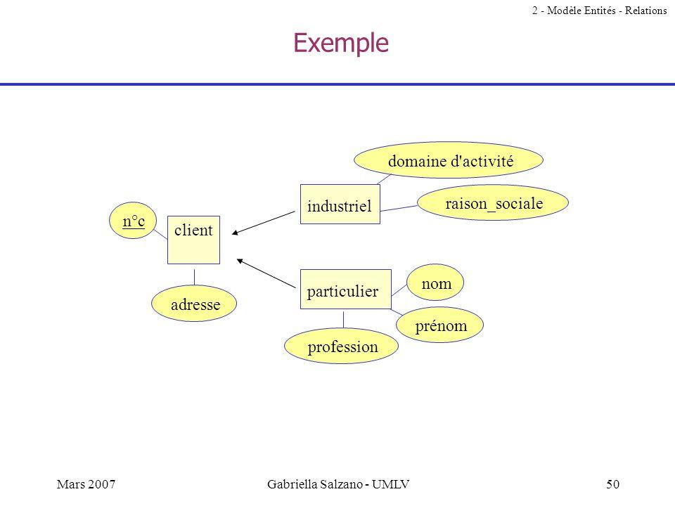49Mars 2007Gabriella Salzano - UMLV Relations is-a Relation Is-a ou Est-un: relation binaire Induit une relation d'ordre entre les entités –Généralisa