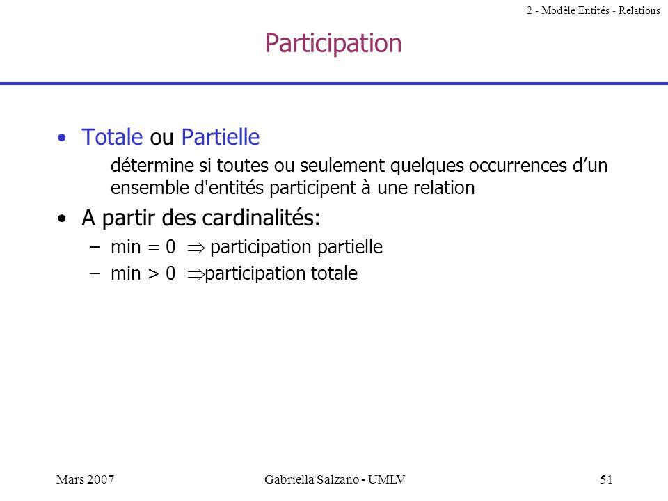 50Mars 2007Gabriella Salzano - UMLV Exemple 2 - Modèle Entités - Relations nom n°c client raison_sociale domaine d'activité prénom profession particul
