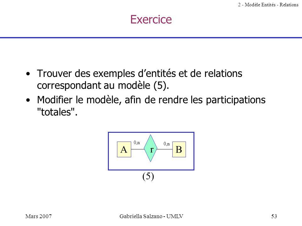 52Mars 2007Gabriella Salzano - UMLV Participation (2) Tous les éléments du modèle (entités, relations, cardinalités, …) reflètent des choix pour repré