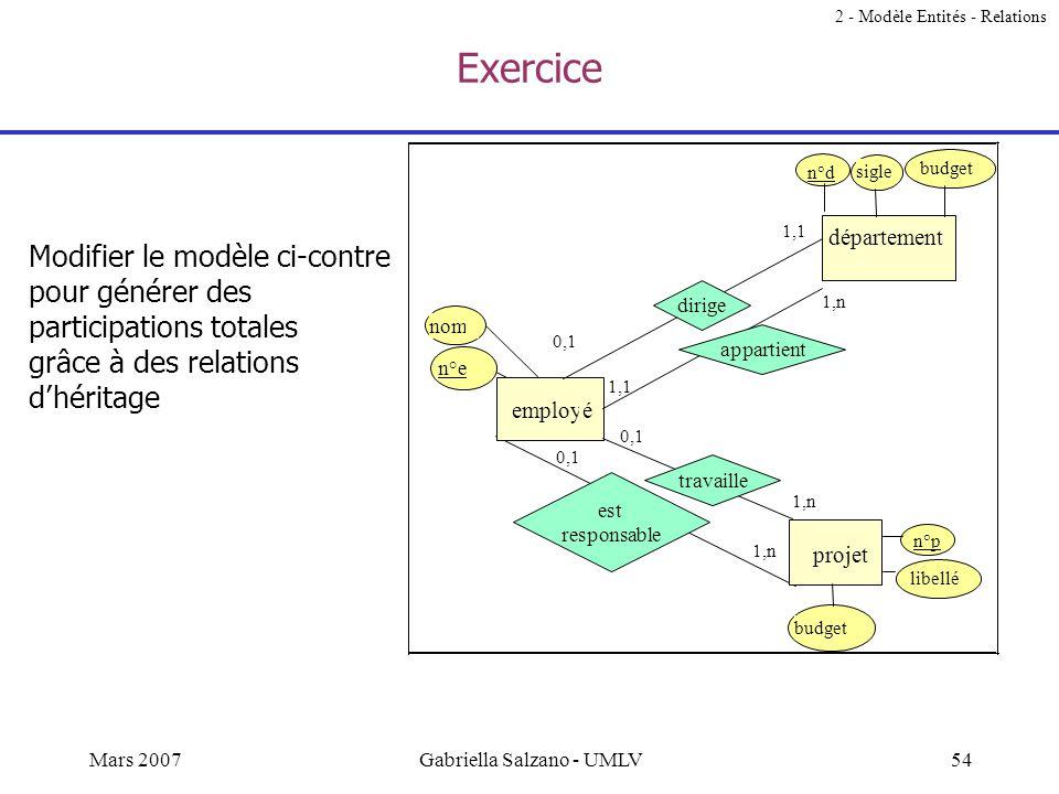 53Mars 2007Gabriella Salzano - UMLV Exercice Trouver des exemples dentités et de relations correspondant au modèle (5). Modifier le modèle, afin de re