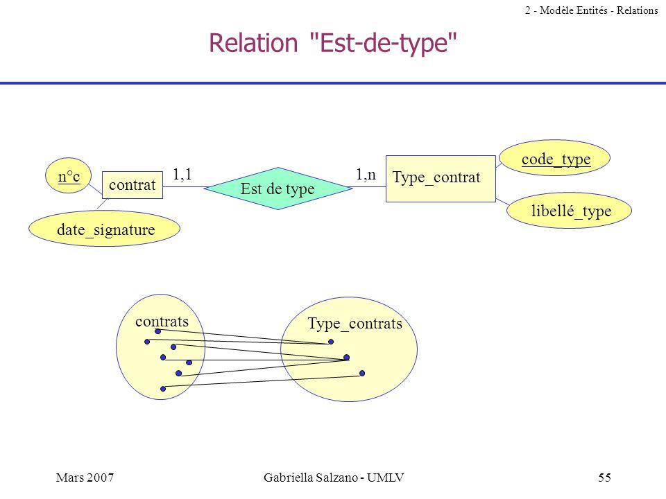 54Mars 2007Gabriella Salzano - UMLV Exercice Modifier le modèle ci-contre pour générer des participations totales grâce à des relations dhéritage 2 -